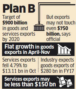 India may not meet 2020 export target; policy review ahead