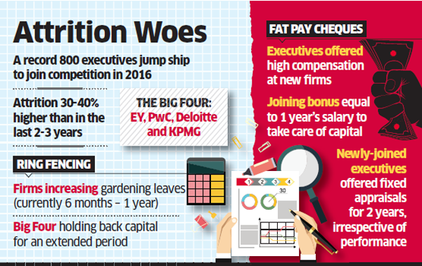 EY, PwC, Deloitte and KPMG lose big as 800 mid and senior