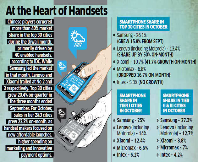 More exits than entries of phone makers in India's big fight: Report