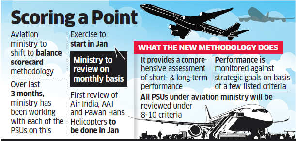 Aviation PSUs to be rated against set goals in new review system