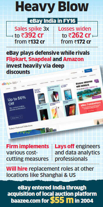 eBay India's sales jump three-fold, but losses mount