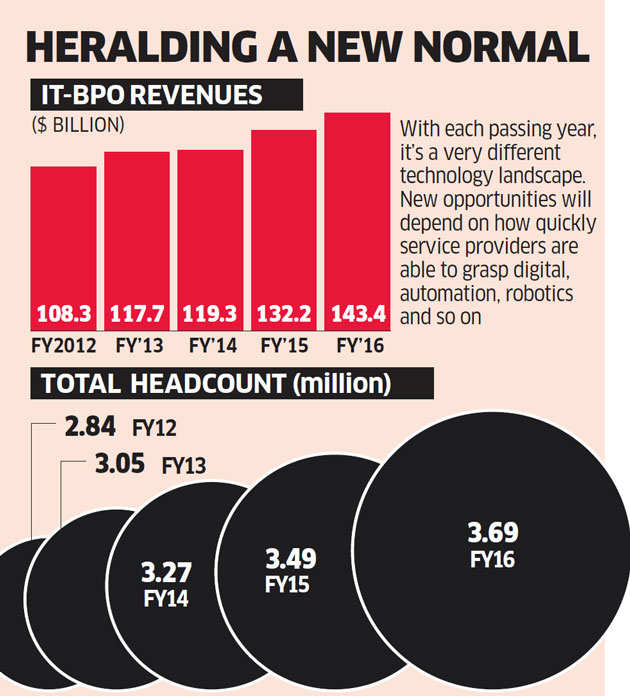 As the heady double-digit growth disappears, the IT-BPO sector needs to develop next-gen skills