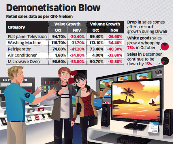 Sales of TVs, refrigerators, washing machines and ovens fall 38% in November