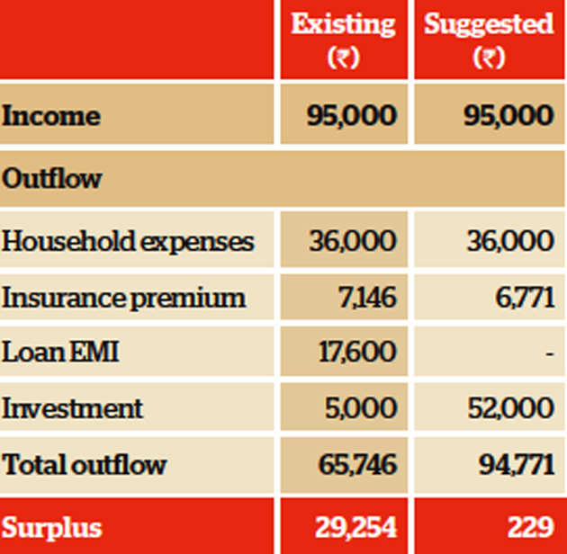Family Finances: Bengaluru-based Mohapatras need to increase equity investment to meet goals