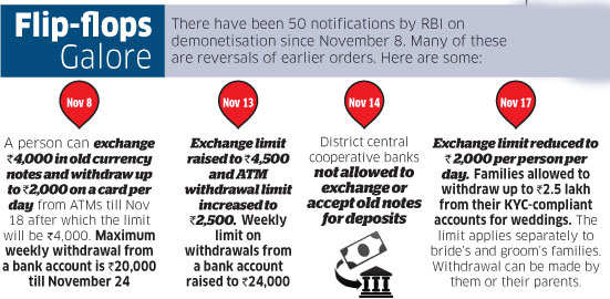 Decoding demonetisation: 54 days and counting