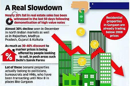 Home sales, benami deals grind to a halt
