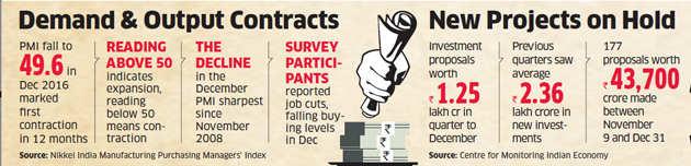 Demonetisation takes toll on manufacturing, PMI falls below 50