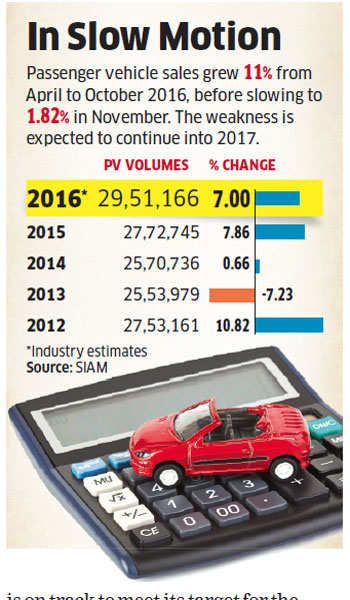 Auto Inc may see many speed breakers in 2017