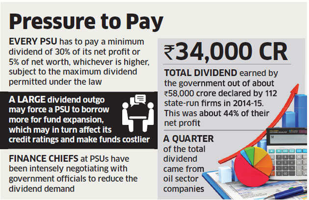 PSUs seek exemption from paying government huge dividends