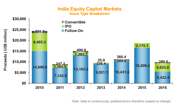 Citi, ICICI and Morgan Stanley account for 1/3rd of equity issuances
