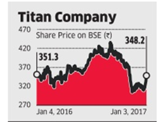Titan Industries Ltd : Time to buy Titan, say analysts