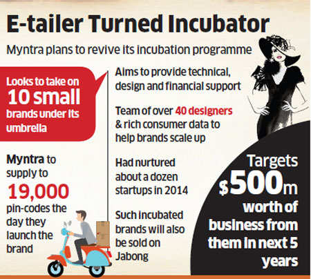 Myntra to provide 10 small brands with technical, financial support