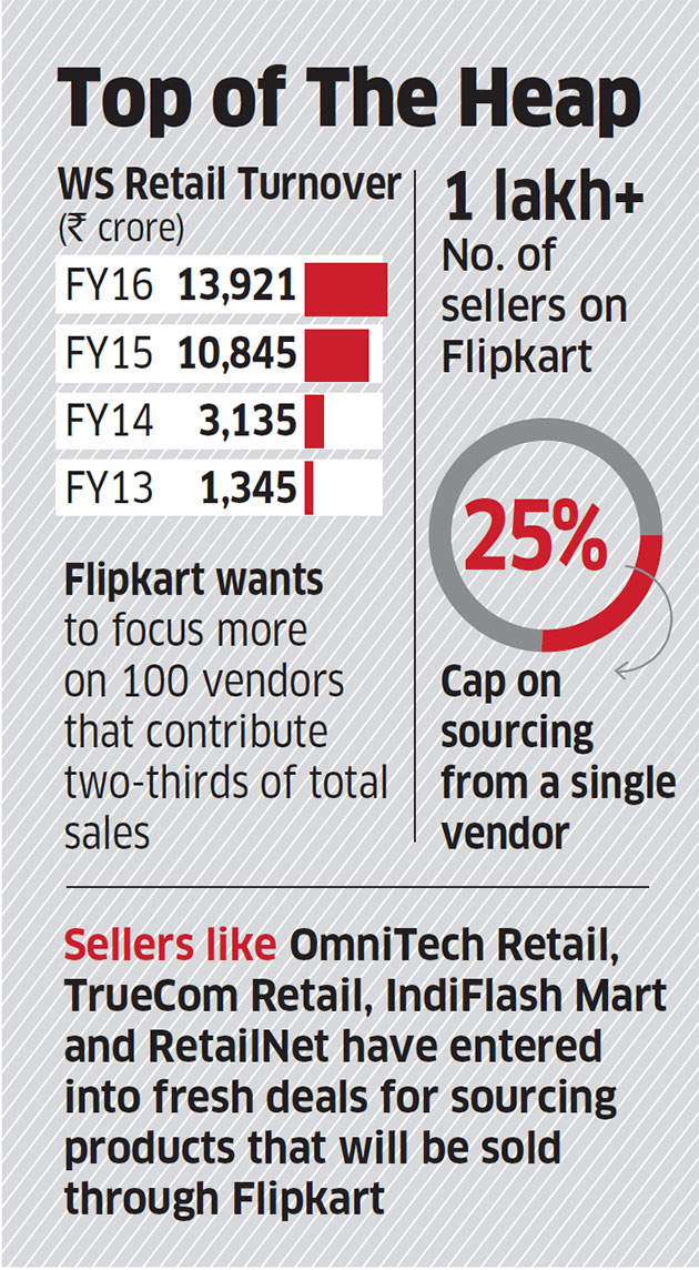 ca67d140178 March 31 deadline for FDI norms looms  WS Retail still pushing biggest cart on  Flipkart