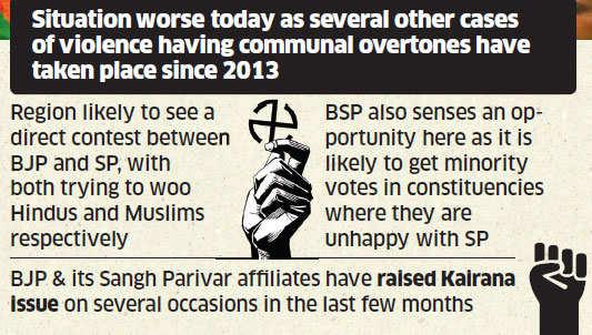 Muzaffarnagar, Dadri and Kairana may polarise voters in poll-bound Uttar Pradesh