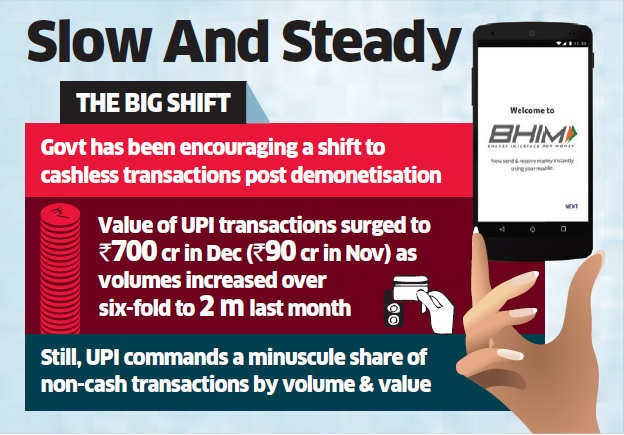 Customers get Bhim App, but aren't finding avenues for use
