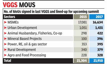 MSMEs to sign 16k MoUs at VGGS 2017
