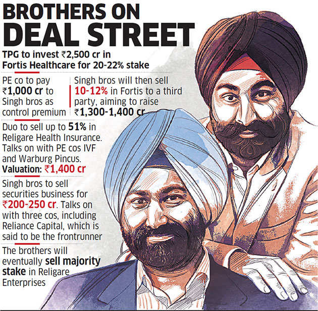 Singh brothers, Malvinder and Shivinder, set to cede control in key businesses
