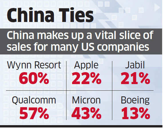 China to step up scrutiny of US companies if Donald Trump starts feud