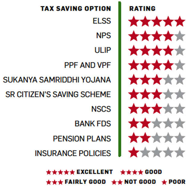 Choose the best tax saving instrument for you