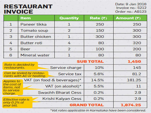 Know the charges, taxes on your restaurant bill to avoid being overcharged