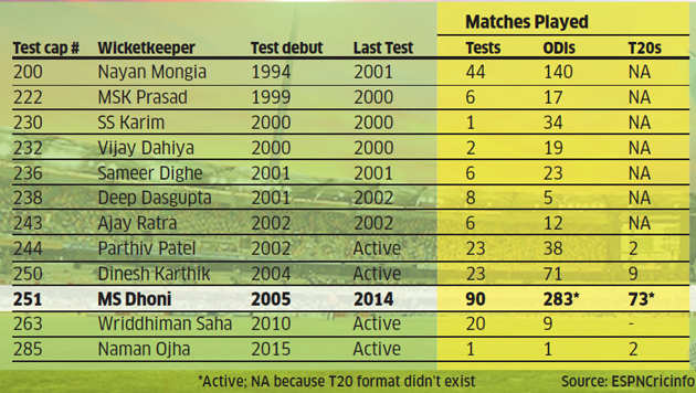Mahendra Singh Dhoni's blend of malleability and endurance has been a miracle