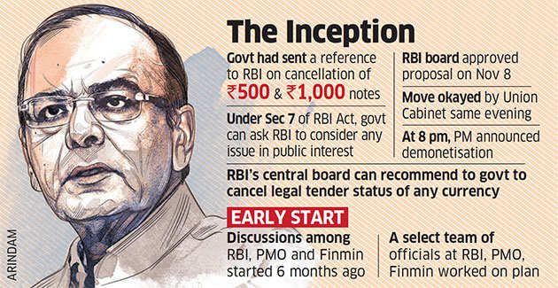 RBI started working on demonetisation move 6 months before announcement