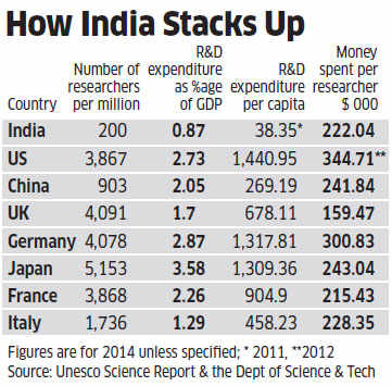 Will India be among the top 3 nations in science output by 2030?