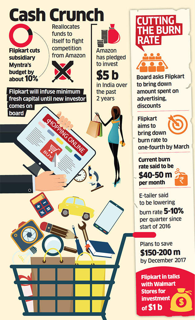 Flipkart slashes Myntra budget to compete with Amazon