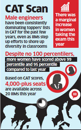 Cat english coaching in bangalore dating