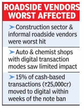 Two-thirds of small businesses hit by demonetisation: Survey