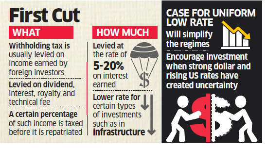 RBI seeks to make India Inc's foreign debt cheaper