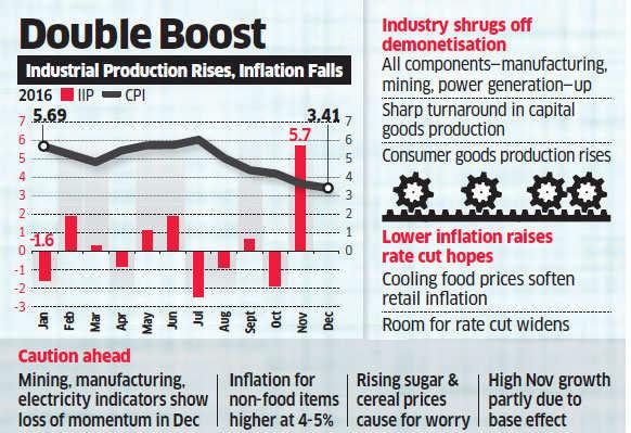 India's factory output grows 5.7% in November despite note ban concerns
