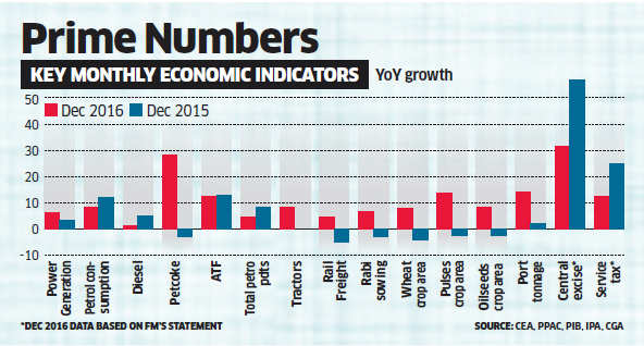 Reports of industrial and economic activity in November & December show growth in sectors