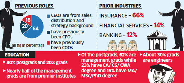 Careers: MBAs rule the roost in insurance sector