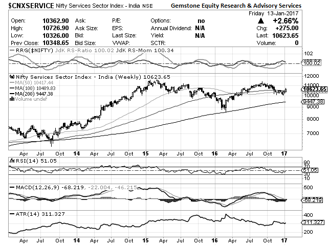 nifty services: Sector watch: Charts show Nifty Service
