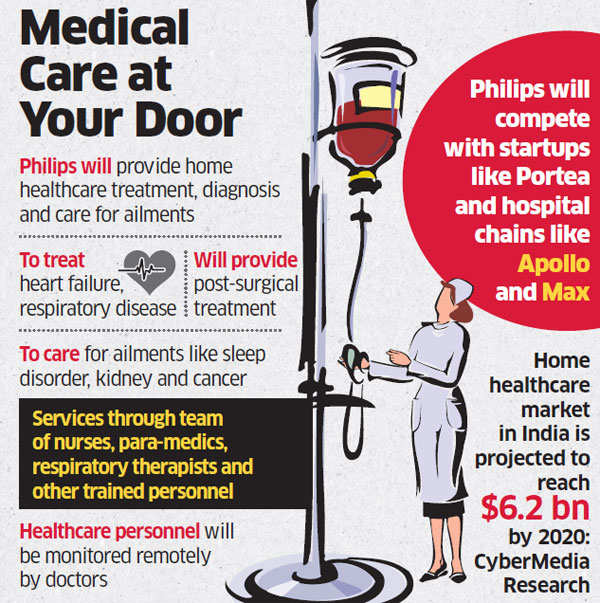philips now brings healthcare to your home the economic times