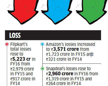 Growth comes at a price for Flipkart, Amazon & Snapdeal