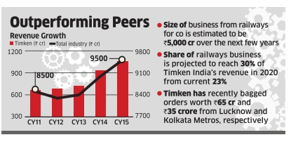 Timken India: Timken India in position to tap promise of