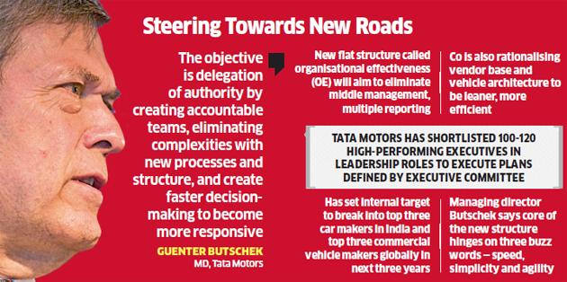 Tata Motors Biggest Restructuring Tata Motors Shrinking Structure