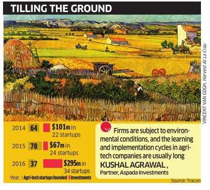 Data harvesting makes agri-tech startups hot for investors
