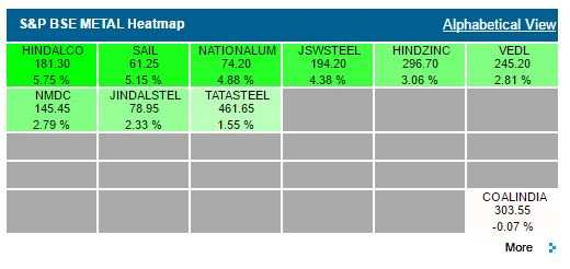Mapping the market: Metal stocks shine again, Nalco, SAIL hit fresh 52-wk highs