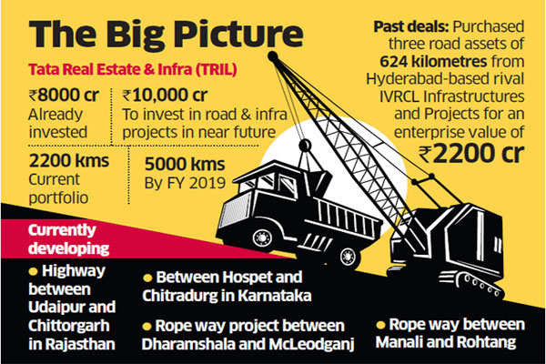 Tata Sons realty arm buys Durg bypass road project