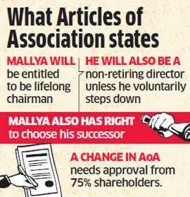 Despite bigger stake, Heineken can't remove Vijay Mallya from United Breweries