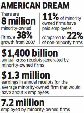 Lessons in supplier diversity India can pick up from American experience
