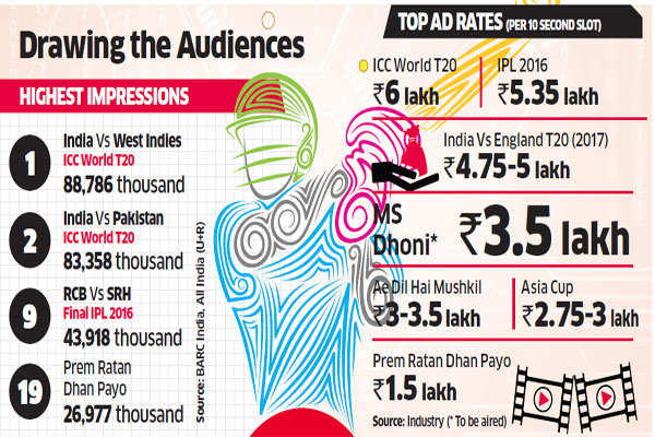 Fast-format T20 becomes the new god as matches scale new heights in terms of viewership