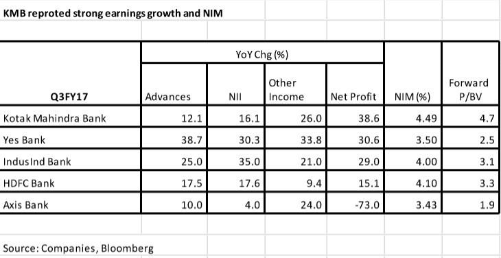 Kotak Mahindra Bank: What Q3 numbers say about segmental