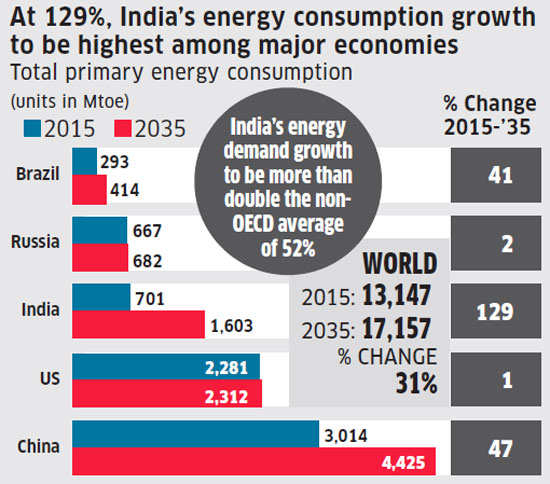 India's energy consumption to grow faster than major economies
