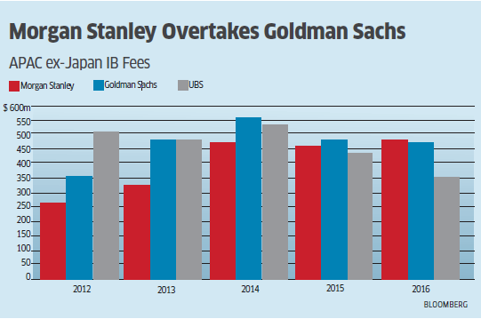 Morgan Stanley gets more i-bank fee than Goldman in Apac - The
