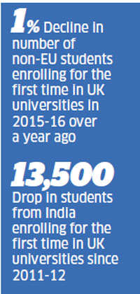 Brexit blow: UK loses its sheen as most popular study destination for Indians