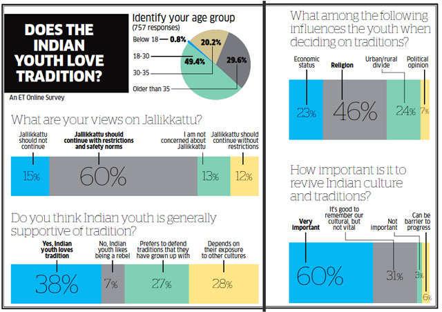 Agrarian celebrations like Jallikkattu and Kambala matter to India's youth